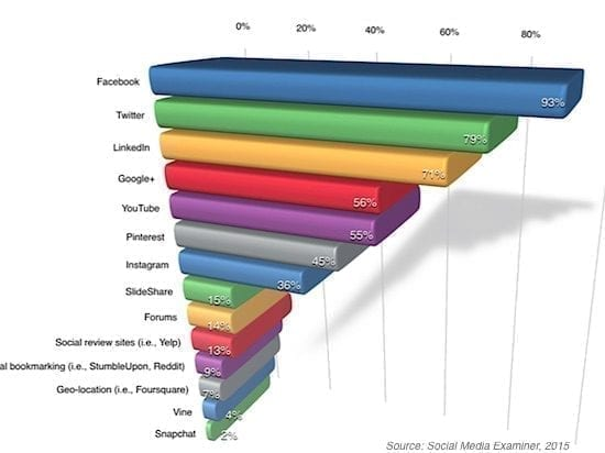 Social-Media-Marketing-for-Small-Businesses-550x412 Home