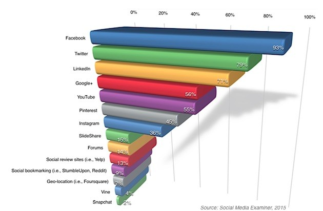 Social-Media-Marketing-for-Small-Businesses Social Media Marketing for Small Businesses