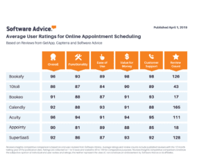 Software-Advice-Comparison-Chart-300x225 Software Advice Comparison Chart