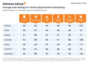 Software-Advice-Reviews-300x210 Software Advice Reviews